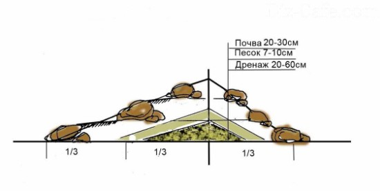 создание холмика альпийской горки
