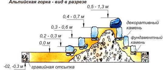 альпийская горка в разрезе