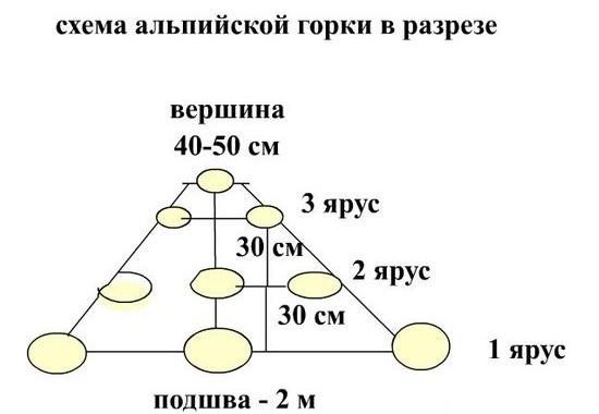 схема альпийской горки в разрезе